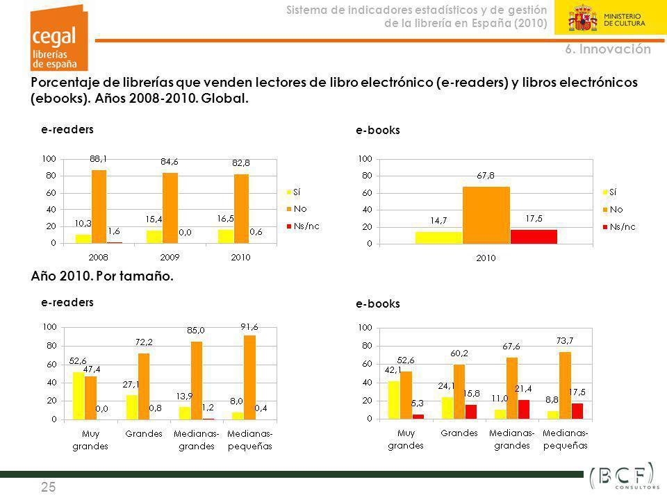 6. Innovación Porcentaje de librerías que venden lectores de libro electrónico (e-readers) y libros electrónicos (ebooks). Años 2008-2010. Global.