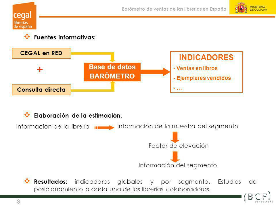 + INDICADORES Base de datos BARÓMETRO Fuentes informativas: