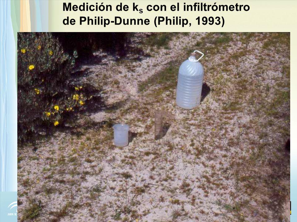 Medición de ks con el infiltrómetro de Philip-Dunne (Philip, 1993)