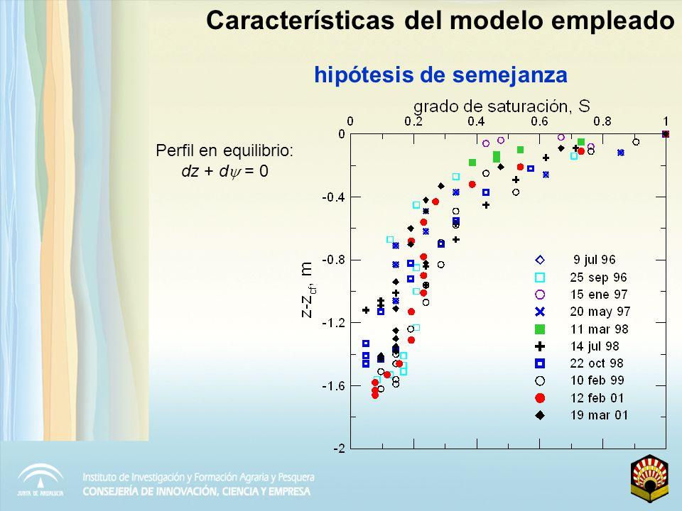 Características del modelo empleado