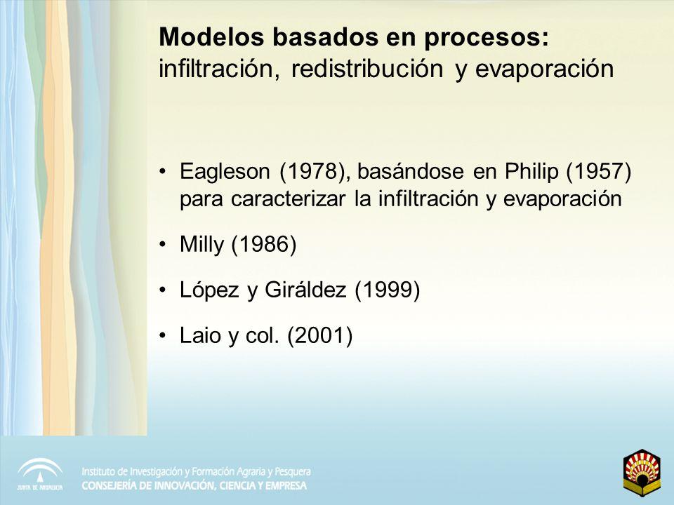 Modelos basados en procesos: infiltración, redistribución y evaporación