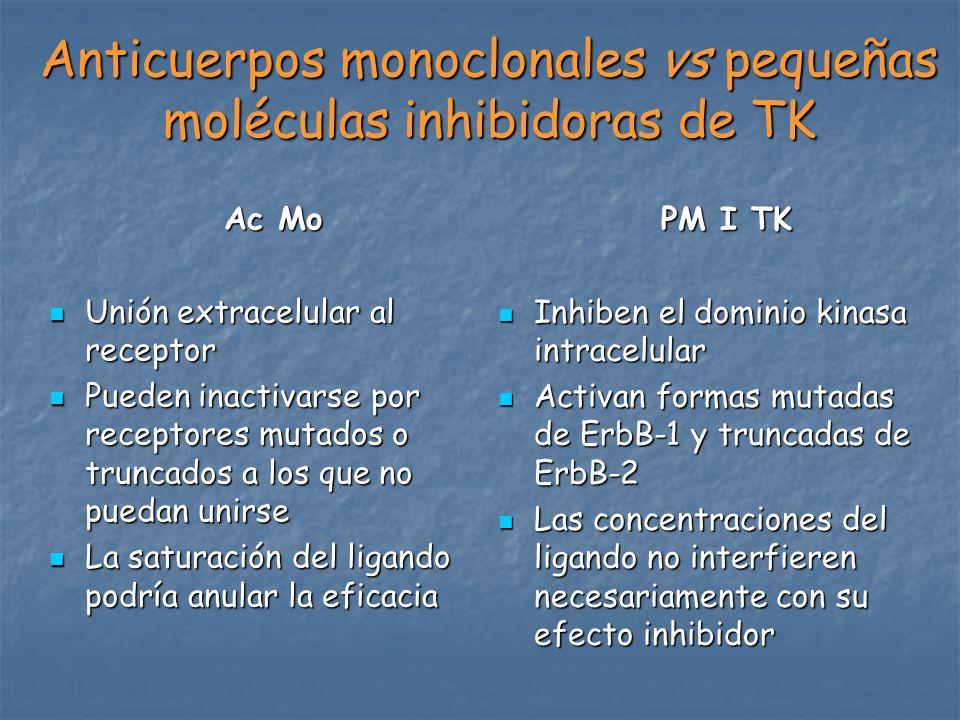 Anticuerpos monoclonales vs pequeñas moléculas inhibidoras de TK