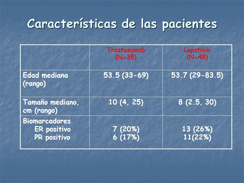 Características de las pacientes