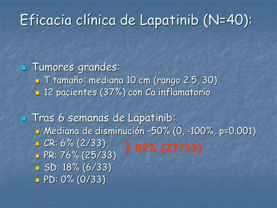 Eficacia clínica de Lapatinib (N=40):
