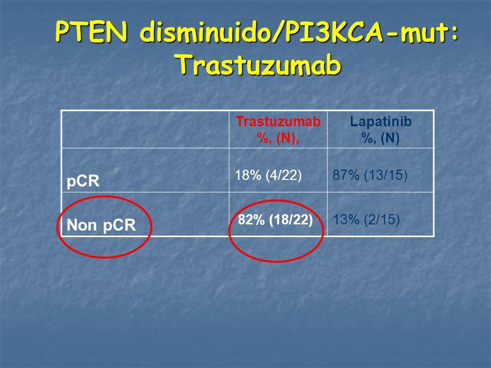 PTEN disminuido/PI3KCA-mut: Trastuzumab