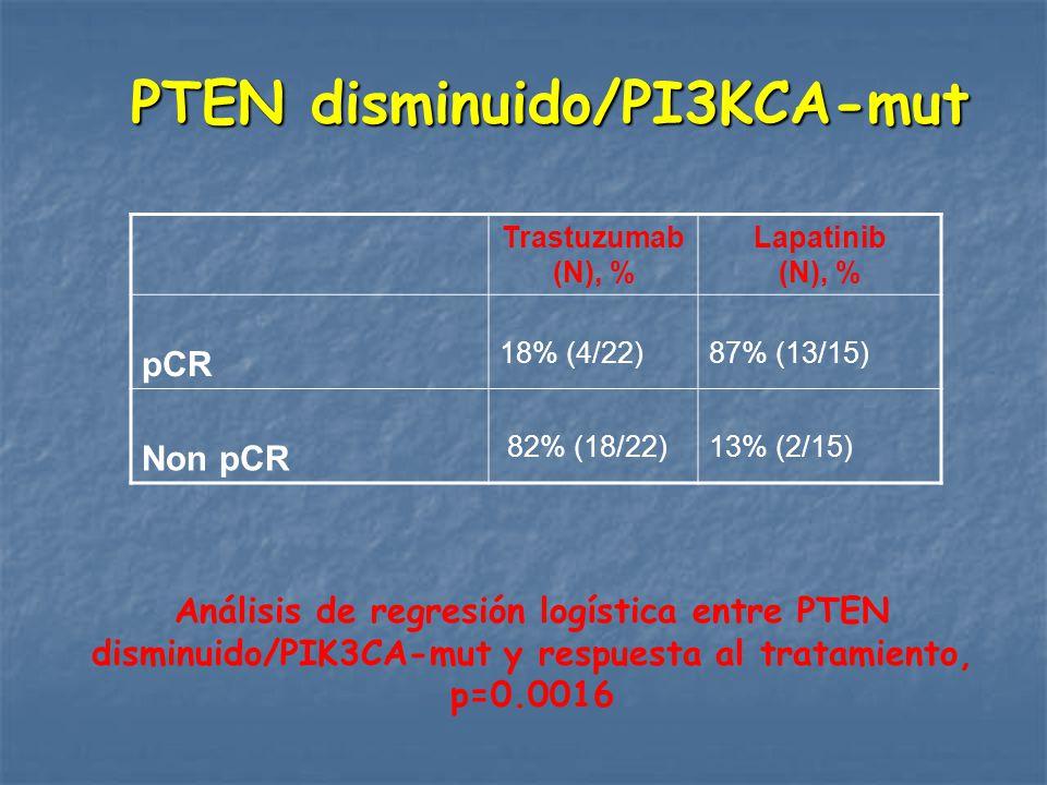 PTEN disminuido/PI3KCA-mut