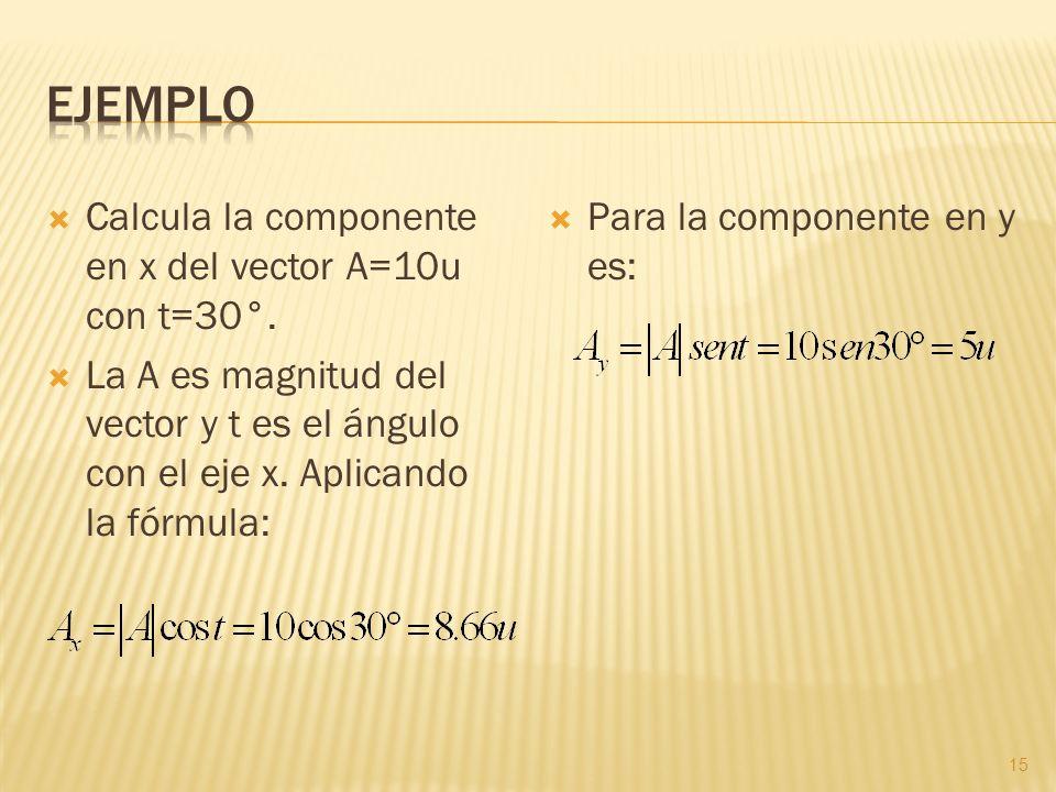 Ejemplo Calcula la componente en x del vector A=10u con t=30°.