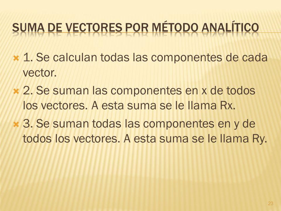 Suma de vectores por método analítico