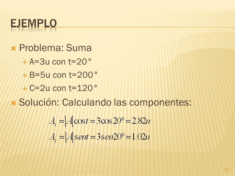 Ejemplo Problema: Suma Solución: Calculando las componentes: