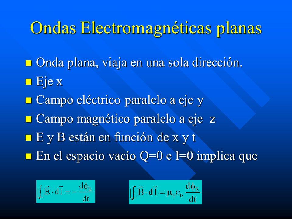 Ondas Electromagnéticas planas