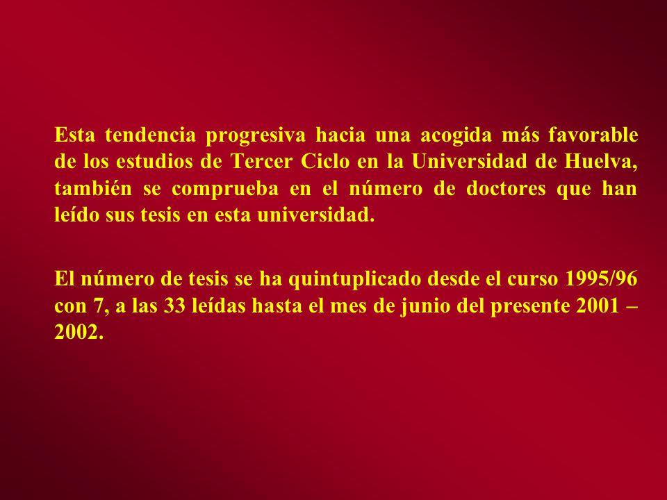 Esta tendencia progresiva hacia una acogida más favorable de los estudios de Tercer Ciclo en la Universidad de Huelva, también se comprueba en el número de doctores que han leído sus tesis en esta universidad.