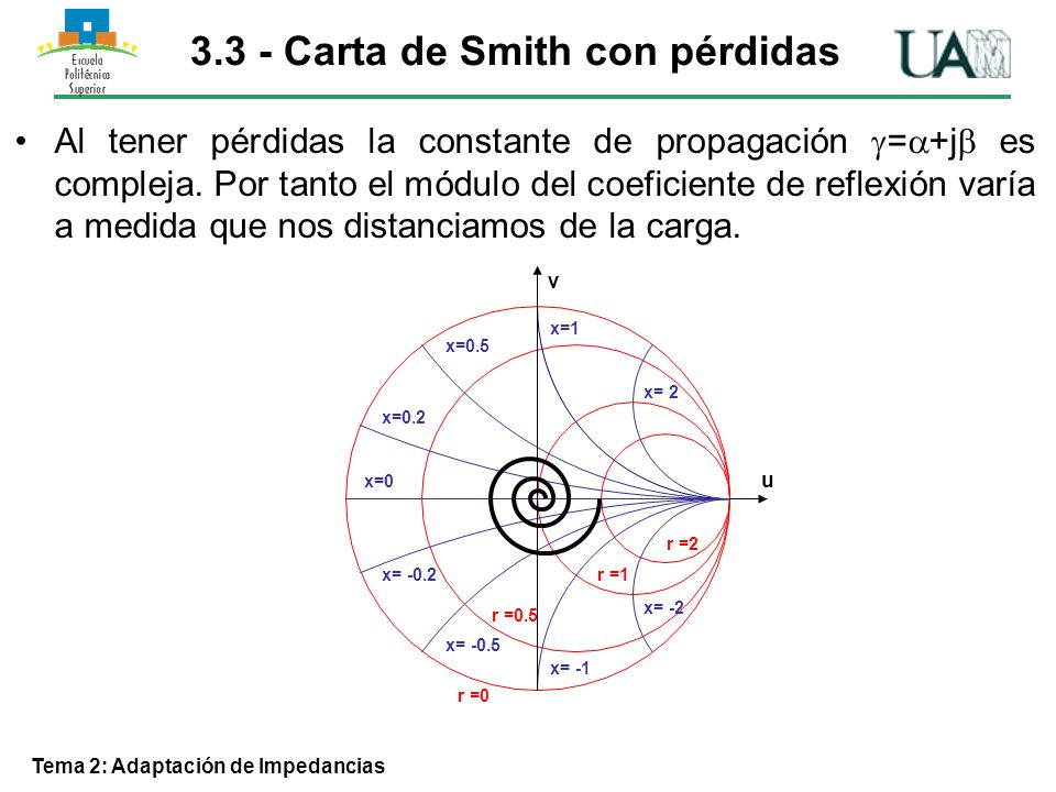 3.3 - Carta de Smith con pérdidas Tema 2: Adaptación de Impedancias