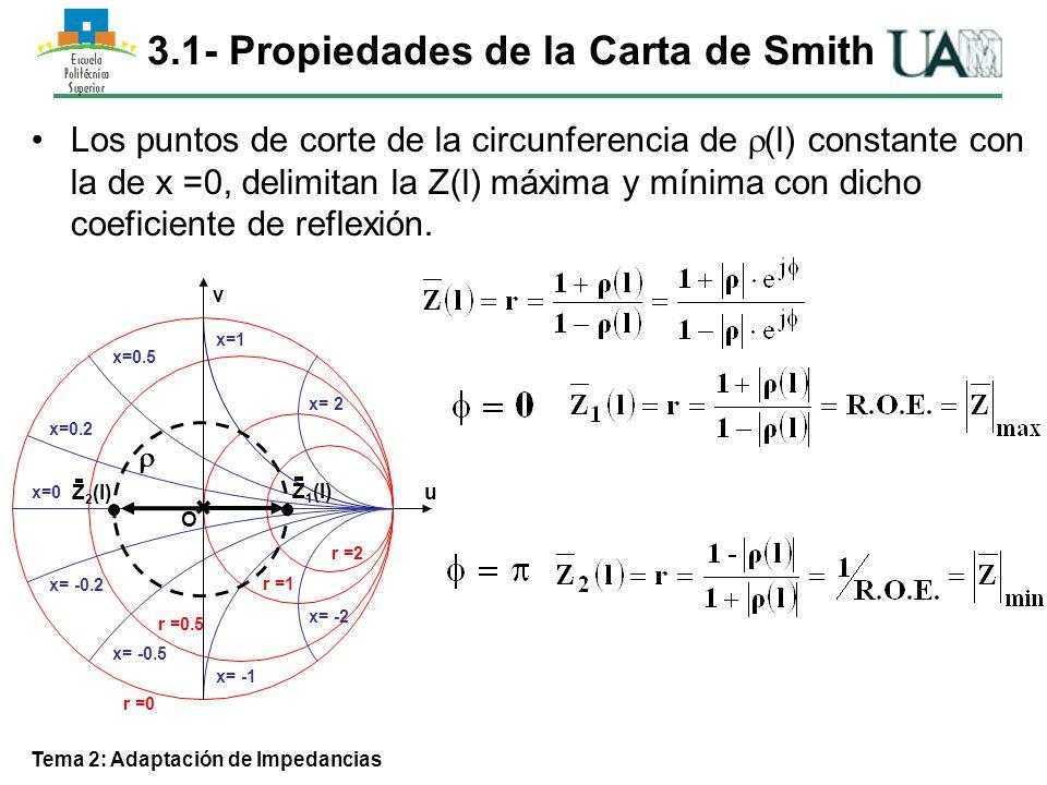 3.1- Propiedades de la Carta de Smith