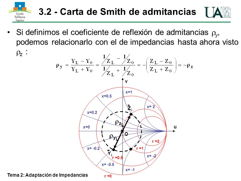 3.2 - Carta de Smith de admitancias Tema 2: Adaptación de Impedancias