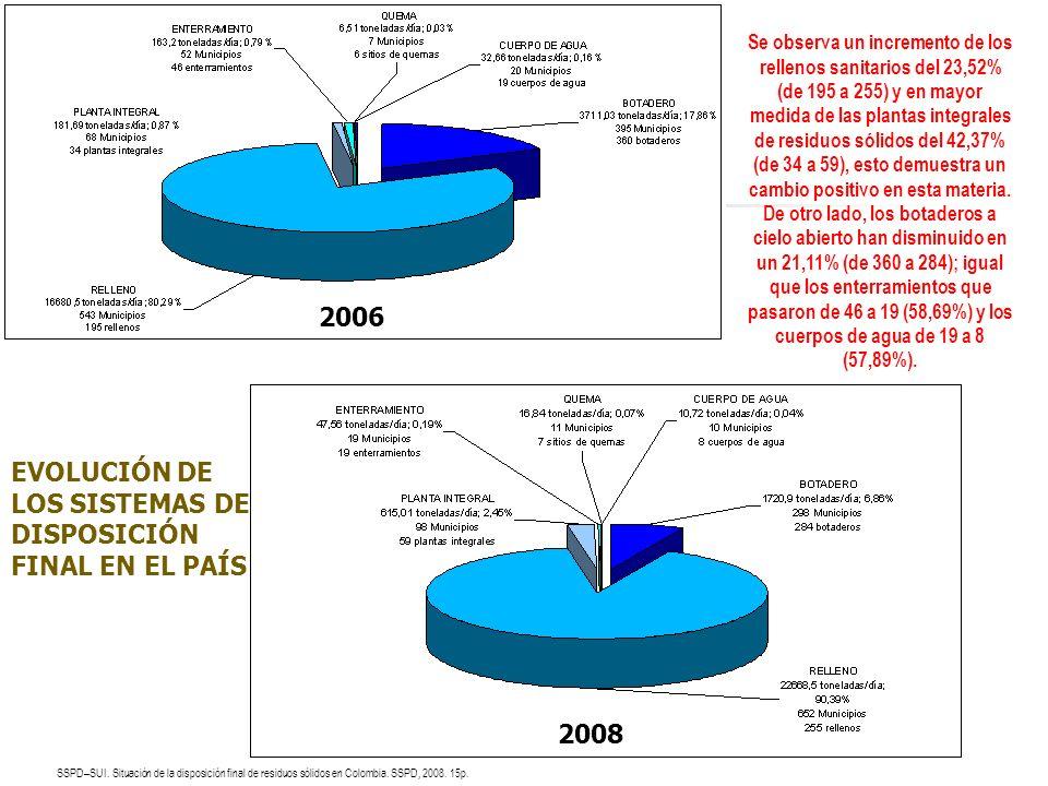 EVOLUCIÓN DE LOS SISTEMAS DE DISPOSICIÓN FINAL EN EL PAÍS