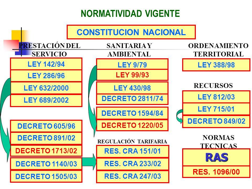 CONSTITUCION NACIONAL PRESTACIÓN DEL SERVICIO ORDENAMIENTO TERRITORIAL