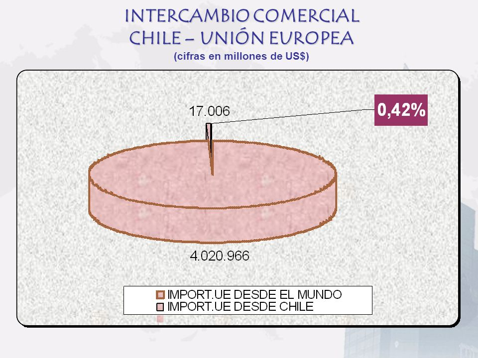 INTERCAMBIO COMERCIAL CHILE – UNIÓN EUROPEA