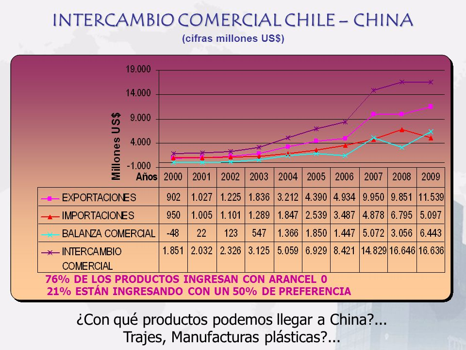 INTERCAMBIO COMERCIAL CHILE – CHINA (cifras millones US$)