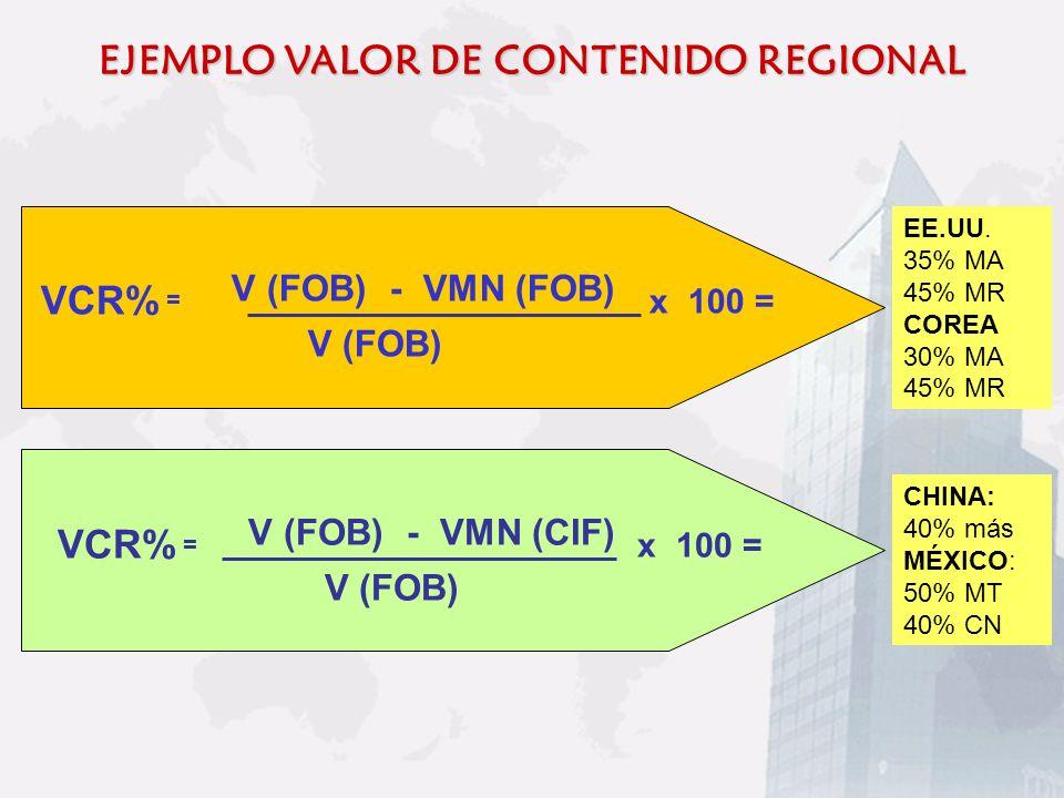 EJEMPLO VALOR DE CONTENIDO REGIONAL