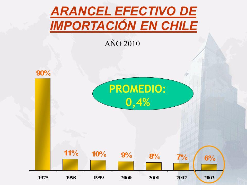ARANCEL EFECTIVO DE IMPORTACIÓN EN CHILE