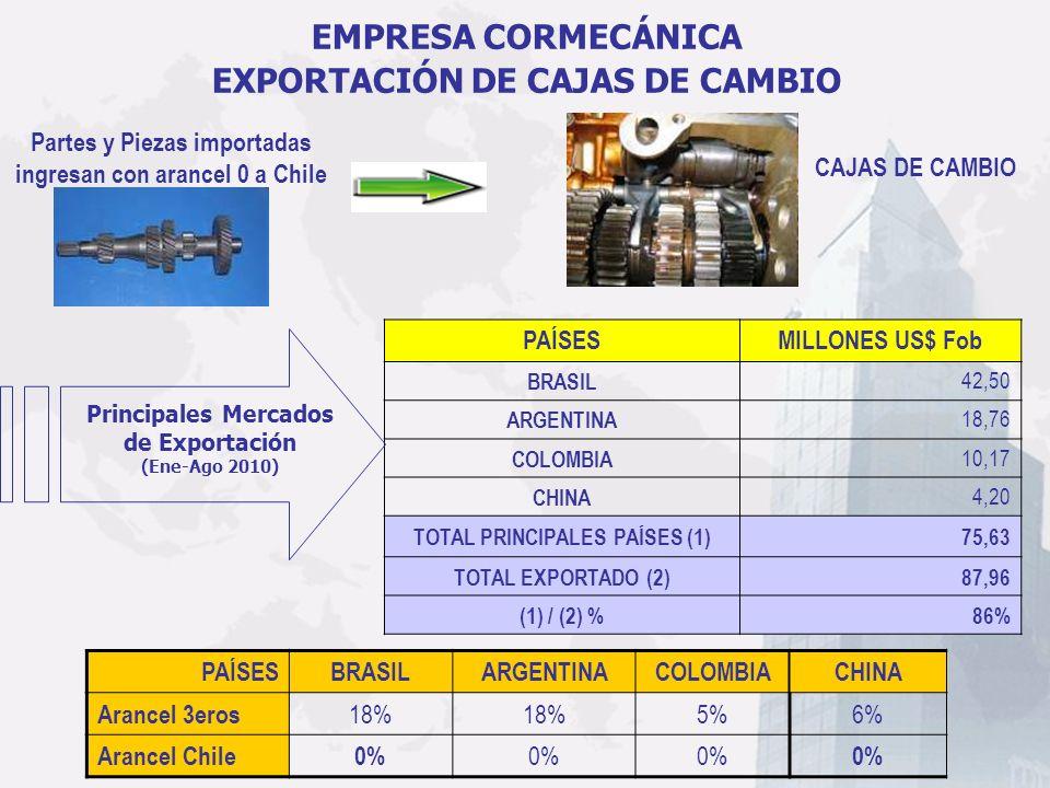 EMPRESA CORMECÁNICA EXPORTACIÓN DE CAJAS DE CAMBIO