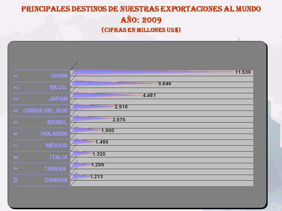 PRINCIPALES DESTINOS DE NUESTRAS EXPORTACIONES AL MUNDO AÑO: 2009
