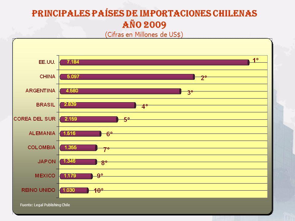 PRINCIPALES PAÍSES DE IMPORTACIONES CHILENAS