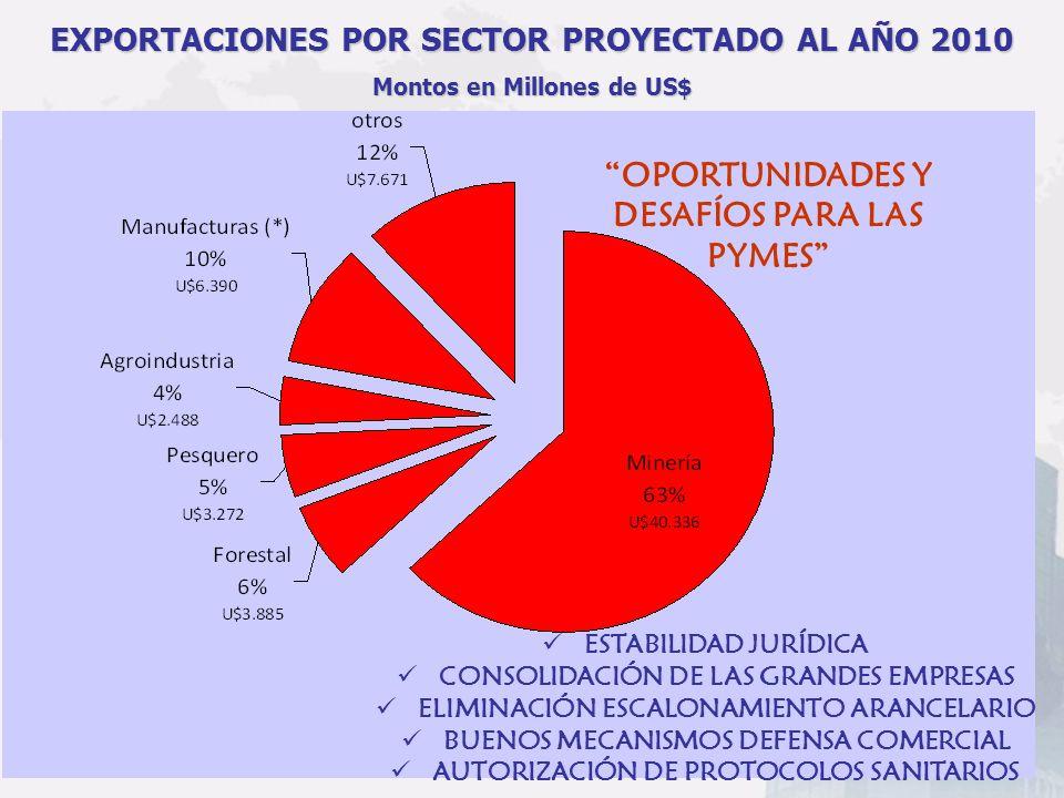 OPORTUNIDADES Y DESAFÍOS PARA LAS PYMES