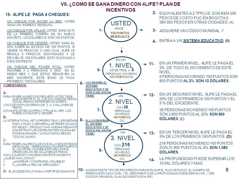 VII. ¿COMO SE GANA DINERO CON 4LIFE PLAN DE INCENTIVOS