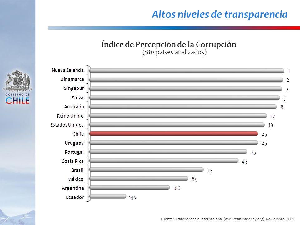 Índice de Percepción de la Corrupción (180 países analizados)