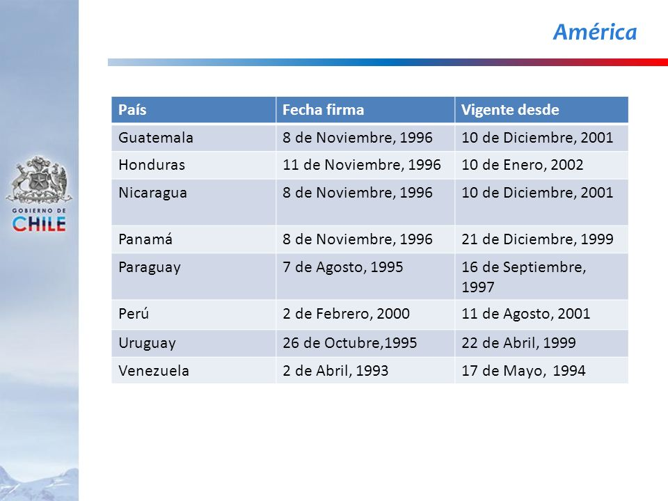 América País Fecha firma Vigente desde Guatemala 8 de Noviembre, 1996