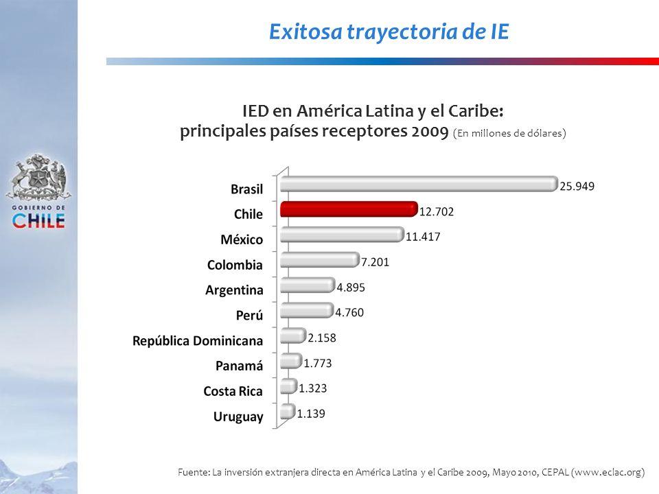 Exitosa trayectoria de IE IED en América Latina y el Caribe: