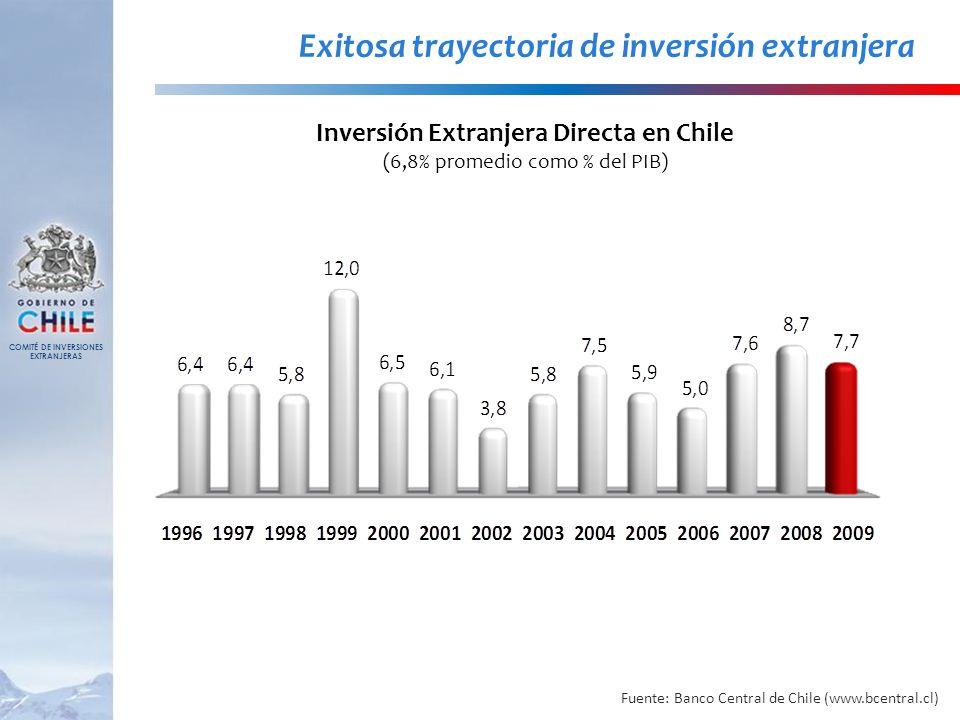 Exitosa trayectoria de inversión extranjera
