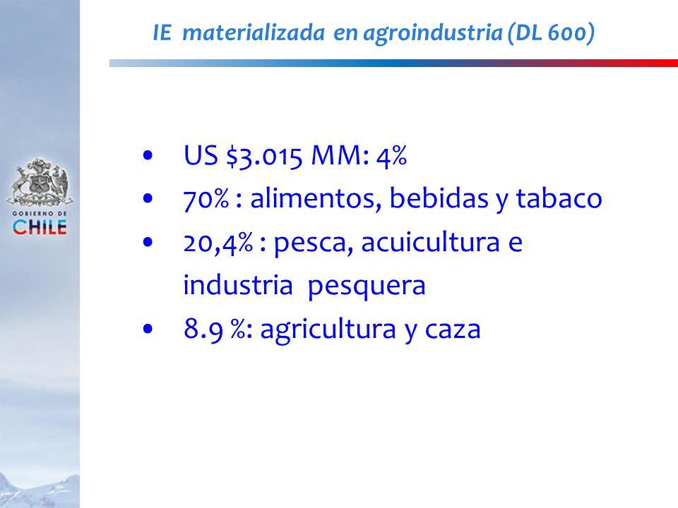 IE materializada en agroindustria (DL 600)