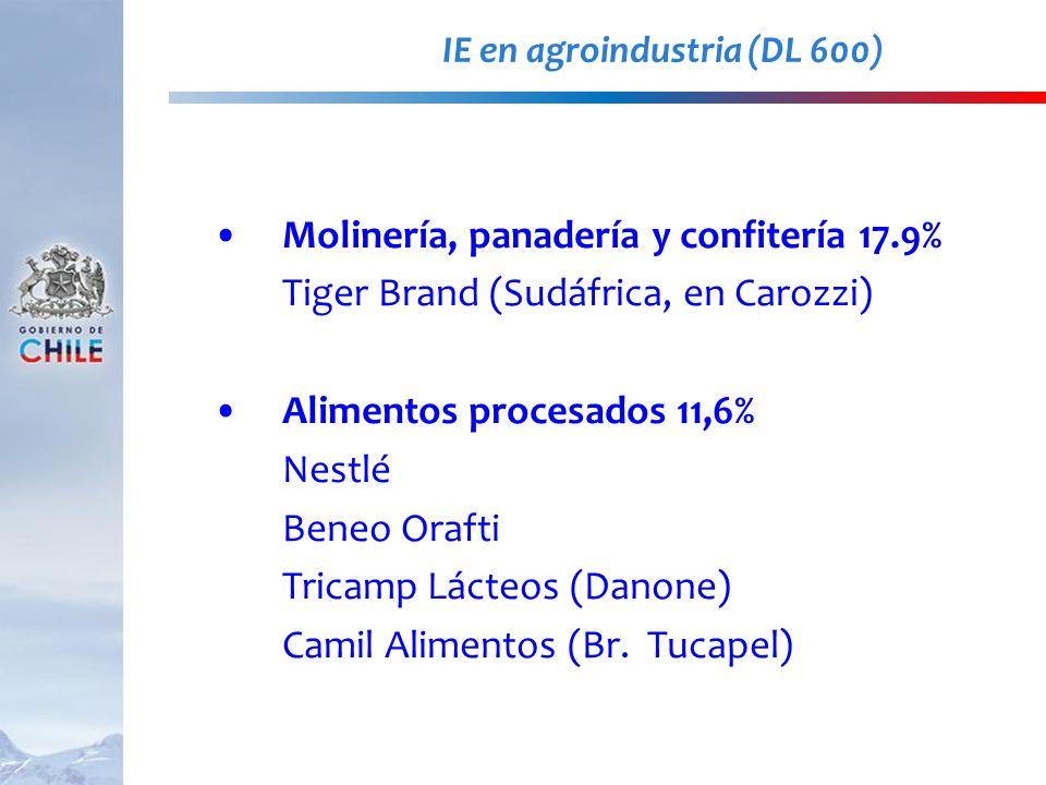 IE en agroindustria (DL 600)