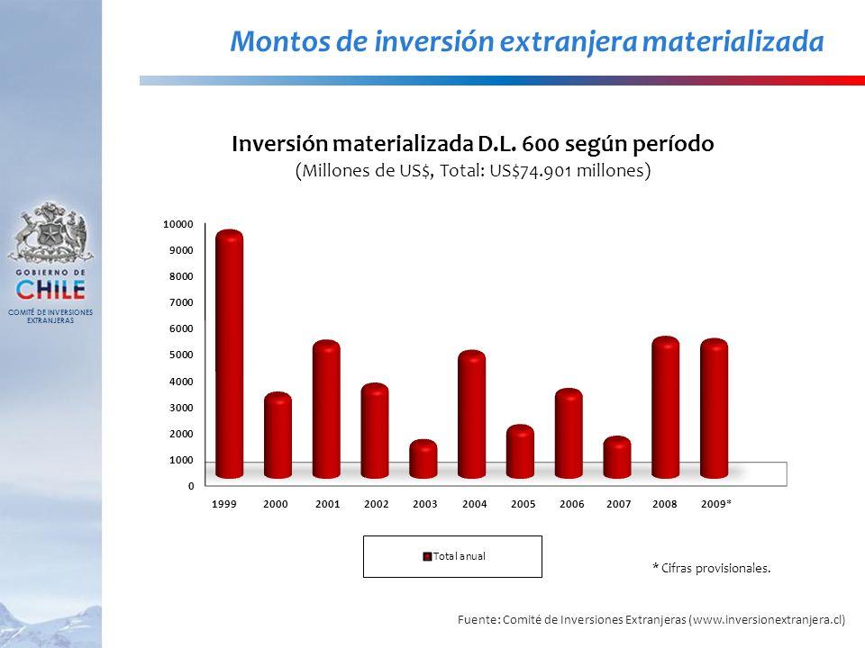 Montos de inversión extranjera materializada