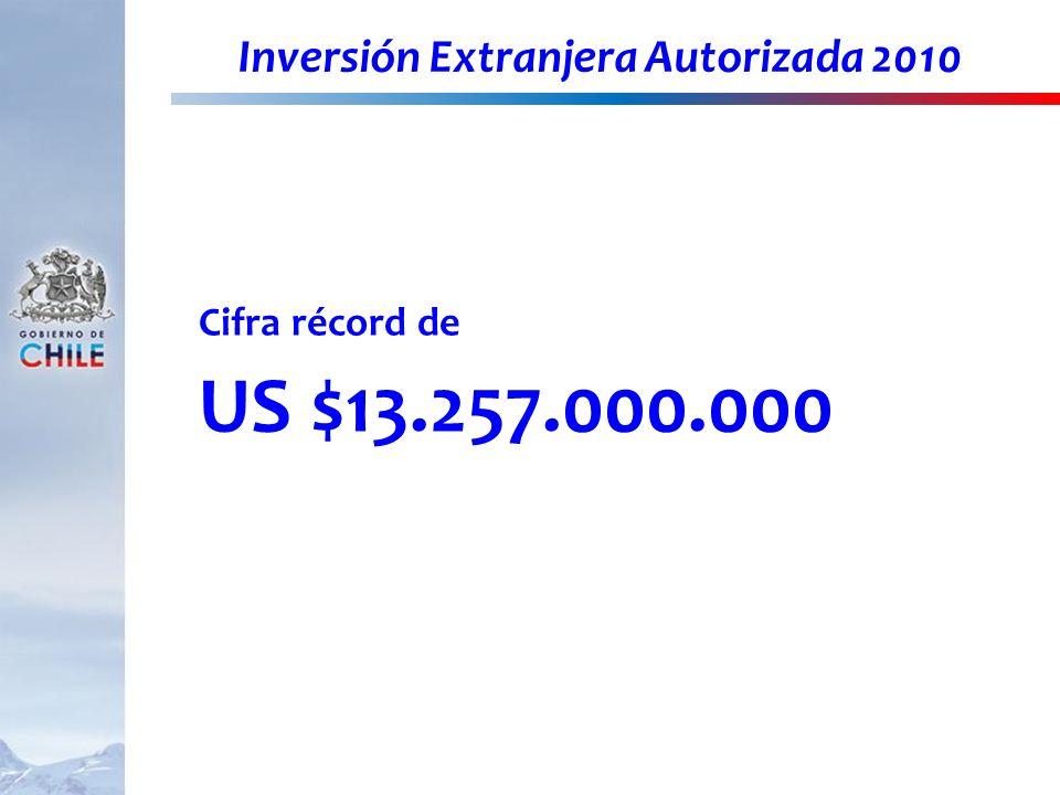 Inversión Extranjera Autorizada 2010
