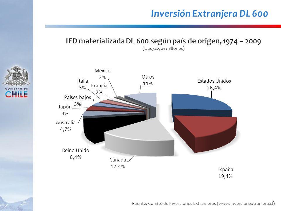 Inversión Extranjera DL 600