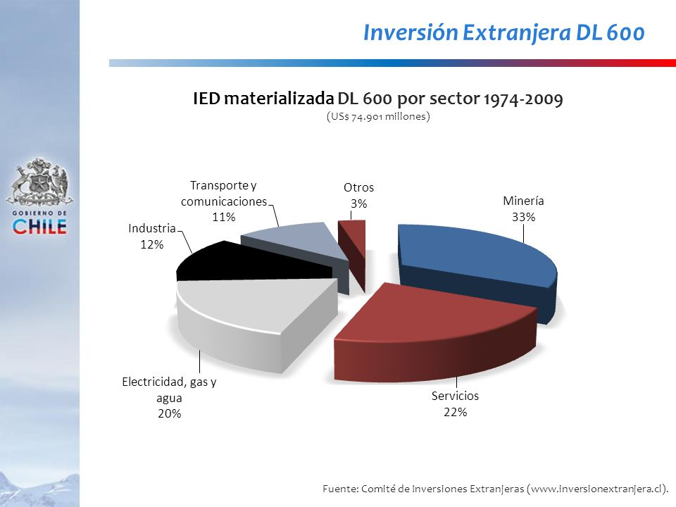 IED materializada DL 600 por sector 1974-2009 (US$ 74.901 millones)