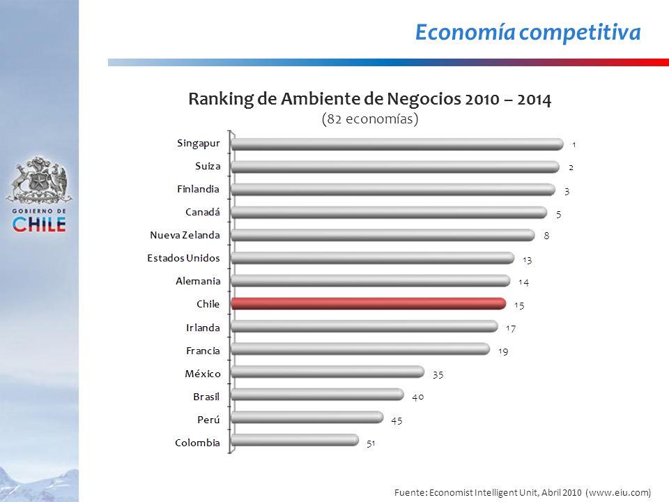 Ranking de Ambiente de Negocios 2010 – 2014