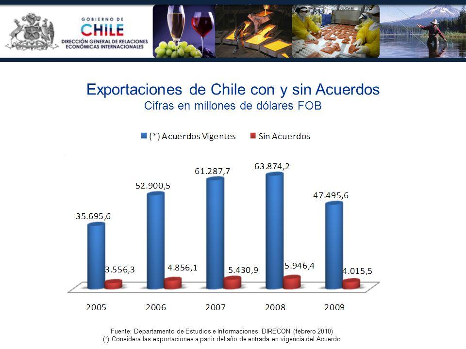 Exportaciones de Chile con y sin Acuerdos