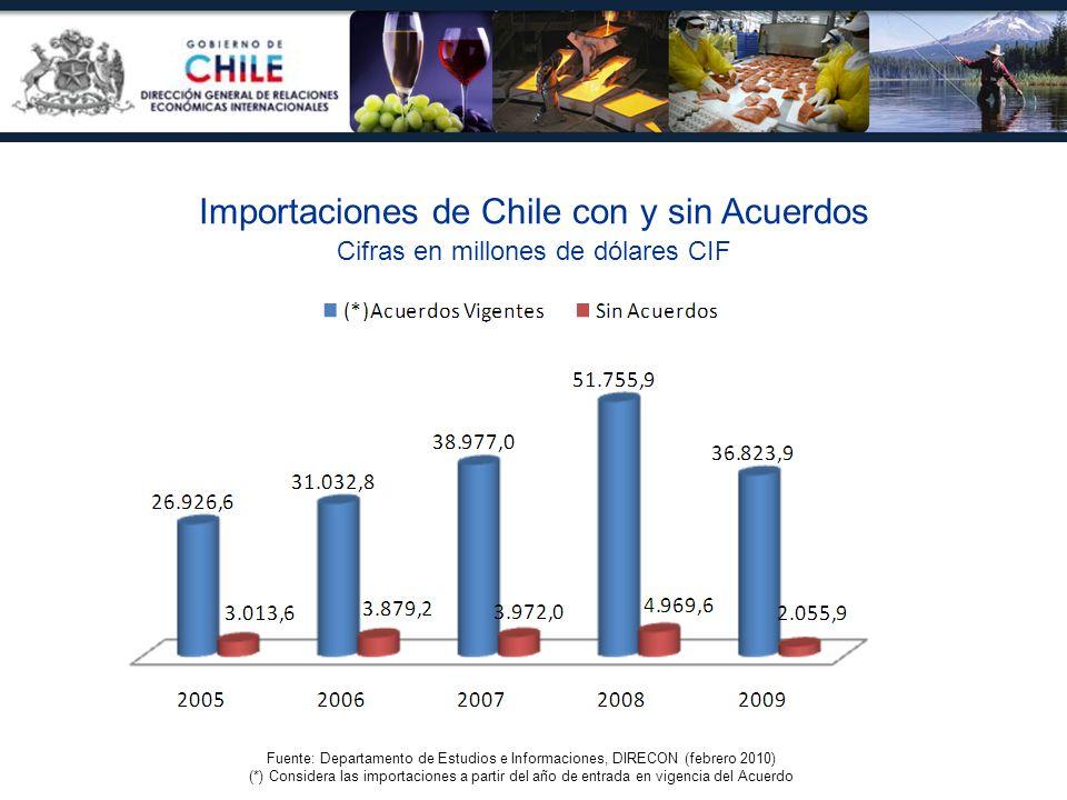 Importaciones de Chile con y sin Acuerdos