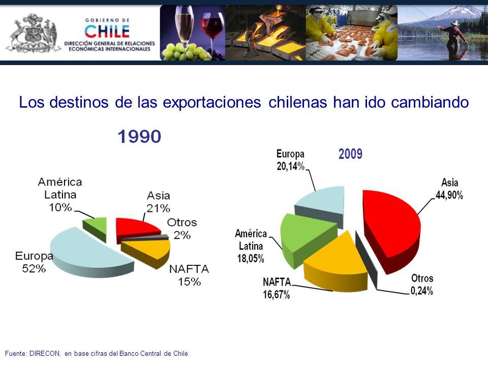 Los destinos de las exportaciones chilenas han ido cambiando