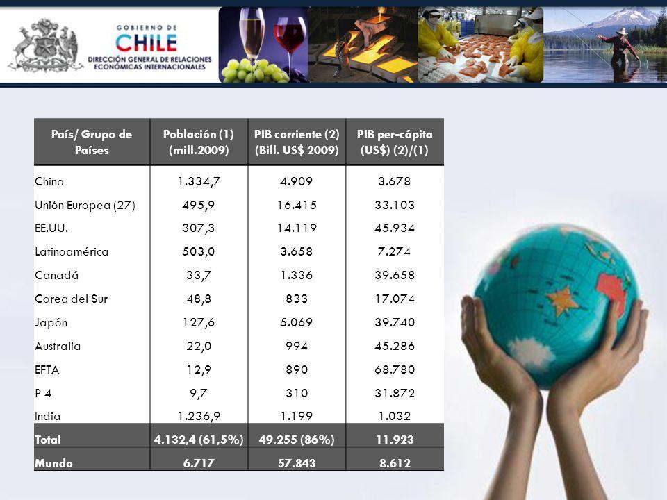 PIB corriente (2) (Bill. US$ 2009) PIB per-cápita (US$) (2)/(1)