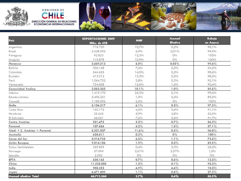 País EXPORTACIONES 2009. NMF. Arancel Efectivo. Rebaja en Acceso. Miles de US$ Argentina. 718.720.
