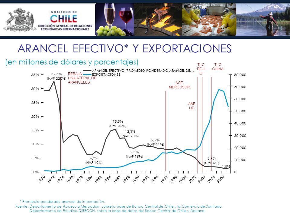 ARANCEL EFECTIVO* Y EXPORTACIONES