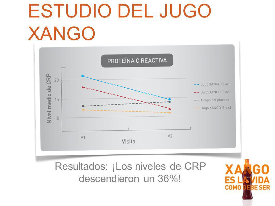 Resultados: ¡Los niveles de CRP descendieron un 36%!
