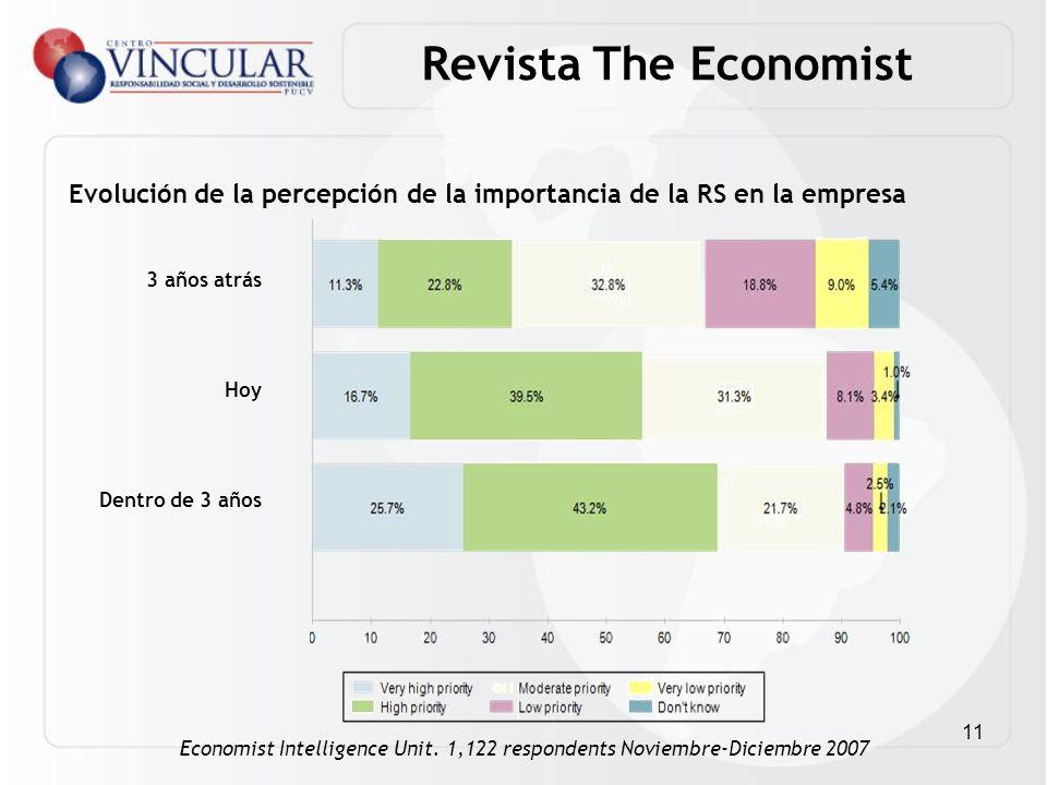 Revista The Economist Evolución de la percepción de la importancia de la RS en la empresa. 3 años atrás.