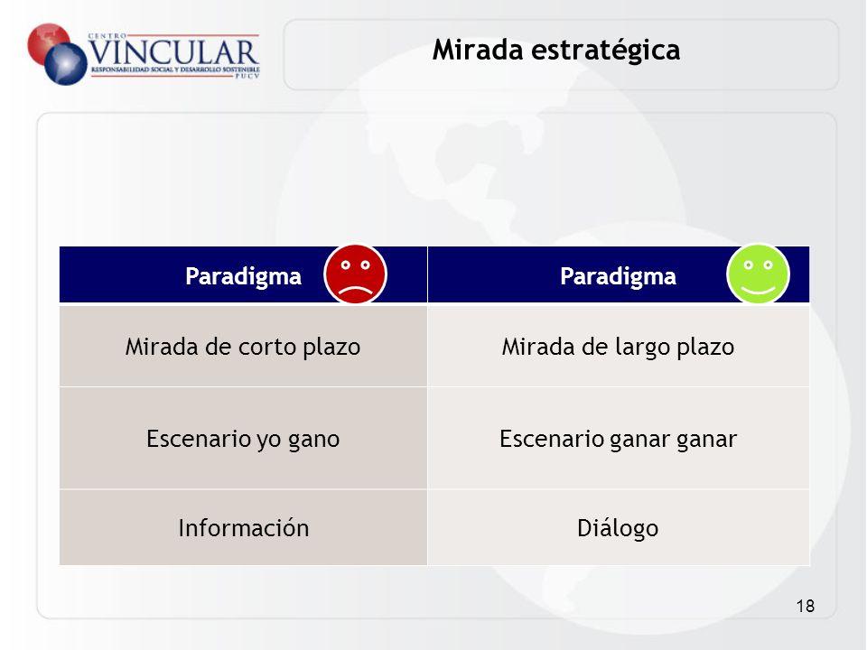 Mirada estratégica Paradigma Mirada de corto plazo