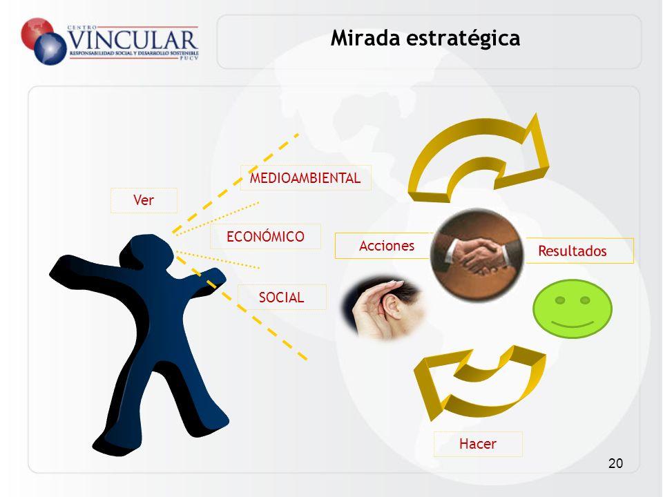 Mirada estratégica MEDIOAMBIENTAL Ver ECONÓMICO Acciones Resultados